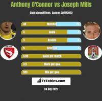Anthony O'Connor vs Joseph Mills h2h player stats