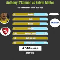 Anthony O'Connor vs Kelvin Mellor h2h player stats