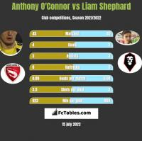 Anthony O'Connor vs Liam Shephard h2h player stats
