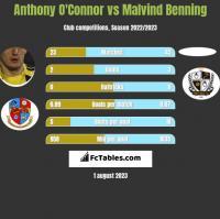 Anthony O'Connor vs Malvind Benning h2h player stats