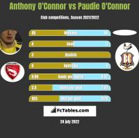 Anthony O'Connor vs Paudie O'Connor h2h player stats