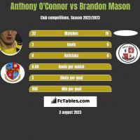 Anthony O'Connor vs Brandon Mason h2h player stats