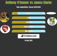 Anthony O'Connor vs James Clarke h2h player stats