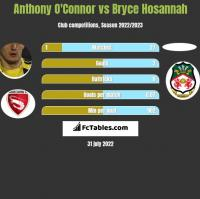 Anthony O'Connor vs Bryce Hosannah h2h player stats