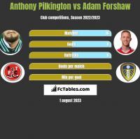 Anthony Pilkington vs Adam Forshaw h2h player stats