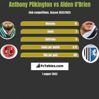 Anthony Pilkington vs Aiden O'Brien h2h player stats