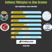 Anthony Pilkington vs Alan Browne h2h player stats