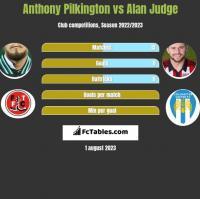 Anthony Pilkington vs Alan Judge h2h player stats