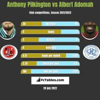 Anthony Pilkington vs Albert Adomah h2h player stats