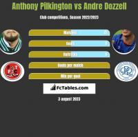 Anthony Pilkington vs Andre Dozzell h2h player stats