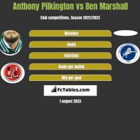 Anthony Pilkington vs Ben Marshall h2h player stats