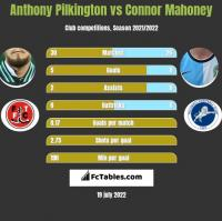Anthony Pilkington vs Connor Mahoney h2h player stats