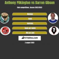 Anthony Pilkington vs Darron Gibson h2h player stats