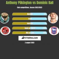 Anthony Pilkington vs Dominic Ball h2h player stats
