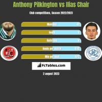 Anthony Pilkington vs Ilias Chair h2h player stats