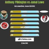 Anthony Pilkington vs Jamal Lowe h2h player stats