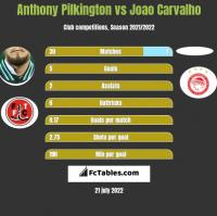 Anthony Pilkington vs Joao Carvalho h2h player stats