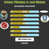 Anthony Pilkington vs Josh Windass h2h player stats