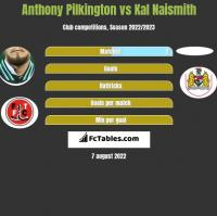 Anthony Pilkington vs Kal Naismith h2h player stats