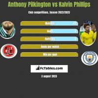 Anthony Pilkington vs Kalvin Phillips h2h player stats