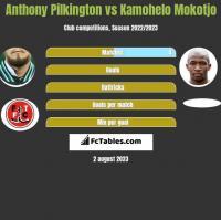 Anthony Pilkington vs Kamohelo Mokotjo h2h player stats