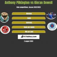 Anthony Pilkington vs Kieran Dowell h2h player stats