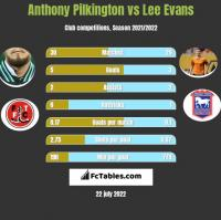 Anthony Pilkington vs Lee Evans h2h player stats
