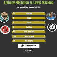 Anthony Pilkington vs Lewis Macleod h2h player stats