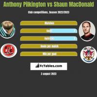 Anthony Pilkington vs Shaun MacDonald h2h player stats