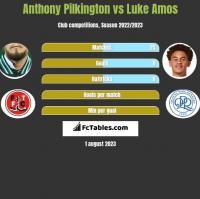 Anthony Pilkington vs Luke Amos h2h player stats