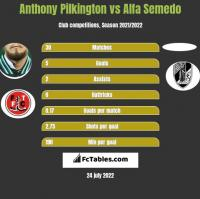 Anthony Pilkington vs Alfa Semedo h2h player stats
