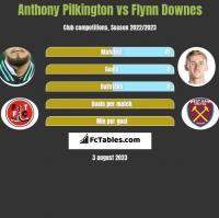 Anthony Pilkington vs Flynn Downes h2h player stats