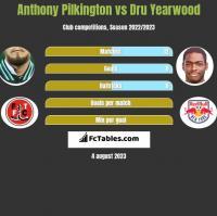 Anthony Pilkington vs Dru Yearwood h2h player stats