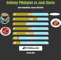 Anthony Pilkington vs Jack Clarke h2h player stats