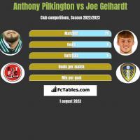 Anthony Pilkington vs Joe Gelhardt h2h player stats
