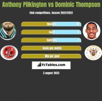 Anthony Pilkington vs Dominic Thompson h2h player stats