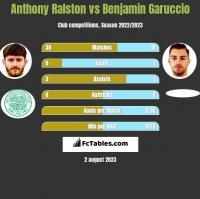 Anthony Ralston vs Benjamin Garuccio h2h player stats