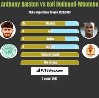 Anthony Ralston vs Boli Bolingoli-Mbombo h2h player stats