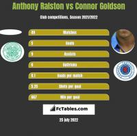 Anthony Ralston vs Connor Goldson h2h player stats