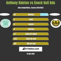 Anthony Ralston vs Enock Kofi Adu h2h player stats