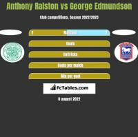 Anthony Ralston vs George Edmundson h2h player stats