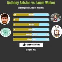 Anthony Ralston vs Jamie Walker h2h player stats