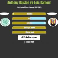 Anthony Ralston vs Loic Damour h2h player stats