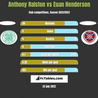 Anthony Ralston vs Euan Henderson h2h player stats