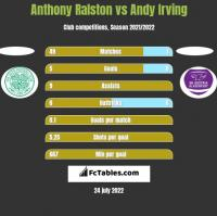 Anthony Ralston vs Andy Irving h2h player stats