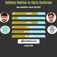 Anthony Ralston vs Harry Cochrane h2h player stats