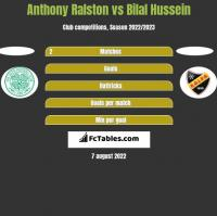 Anthony Ralston vs Bilal Hussein h2h player stats