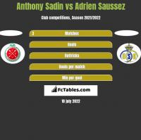 Anthony Sadin vs Adrien Saussez h2h player stats