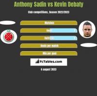Anthony Sadin vs Kevin Debaty h2h player stats