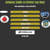 Anthony Sadin vs Kristof van Hout h2h player stats